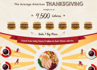Thanksgiving Calorie Burning Chart